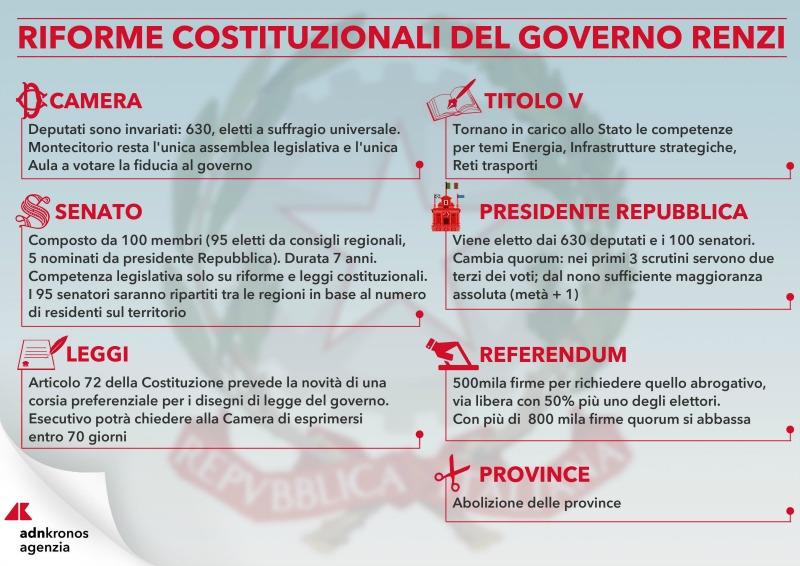 Guida al referendum sulla riforma della Costituzione: le novità in sintesi (foto: adn kronos)