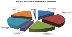 Relazione della Direzione nazionale antimafia: la camorra